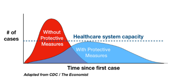 A graph shows how protective measures can reduce the number of cases, therefore not overwhelming the healthcare system.